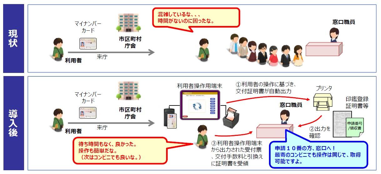 J-LIS らくらく窓口証明書交付サービス(オプションサービス)